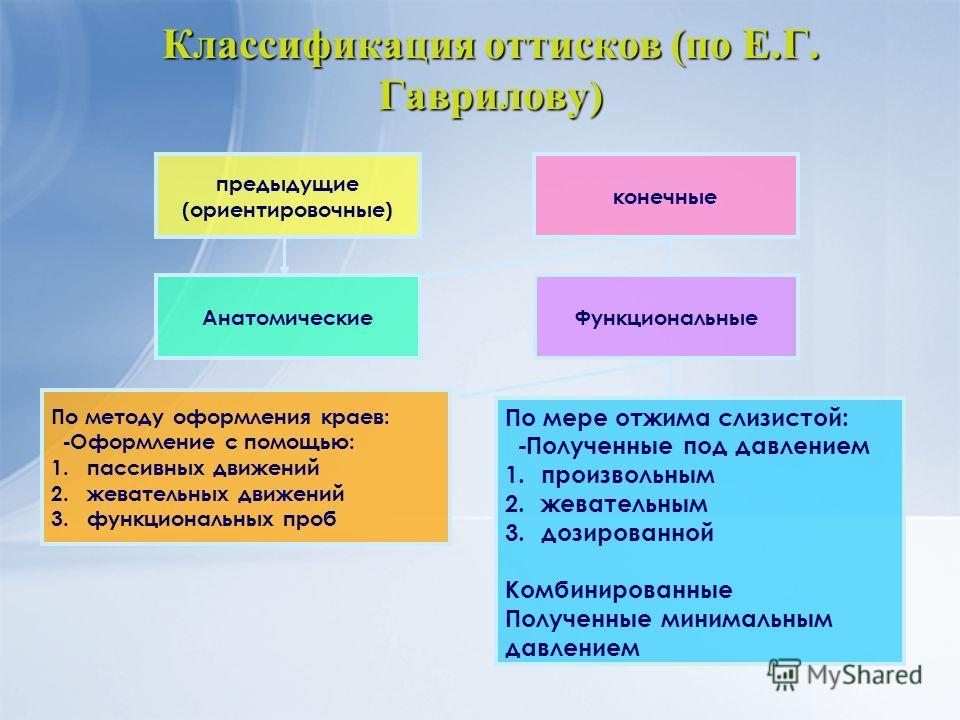 Классификация оттисков (по Е.Г. Гаврилову) предыдущие (ориентировочные) конечные АнатомическиеФункциональные По мере отжима слизистой: - Полученные под давлением 1.произвольным 2.жевательным 3.дозированной Комбинированные Полученные минимальным давле
