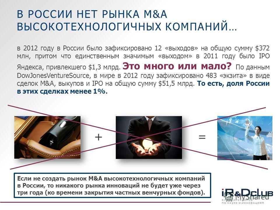 В РОССИИ НЕТ РЫНКА M&A ВЫСОКОТЕХНОЛОГИЧНЫХ КОМПАНИЙ… в 2012 году в России было зафиксировано 12 «выходов» на общую сумму $372 млн, притом что единственным значимым «выходом» в 2011 году было IPO Яндекса, привлекшего $1,3 млрд. Это много или мало? По