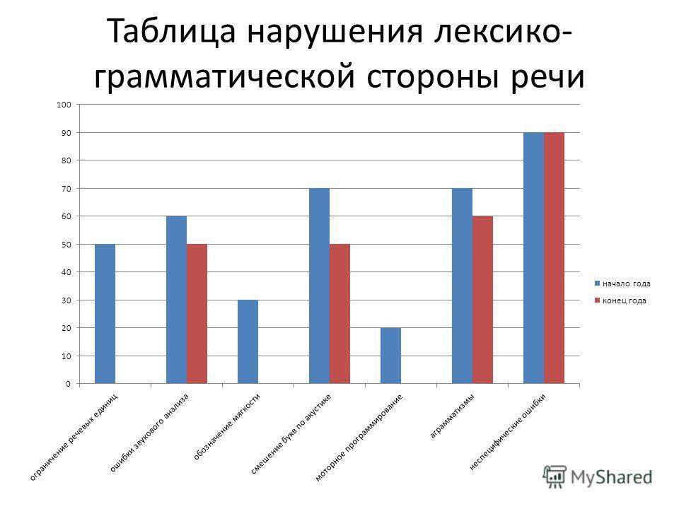 Таблица нарушения лексико- грамматической стороны речи