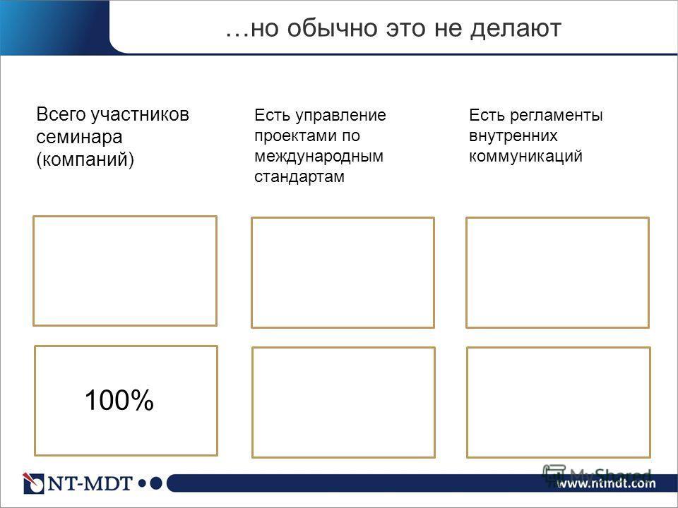 …но обычно это не делают Всего участников семинара (компаний) Есть управление проектами по международным стандартам Есть регламенты внутренних коммуникаций 100%