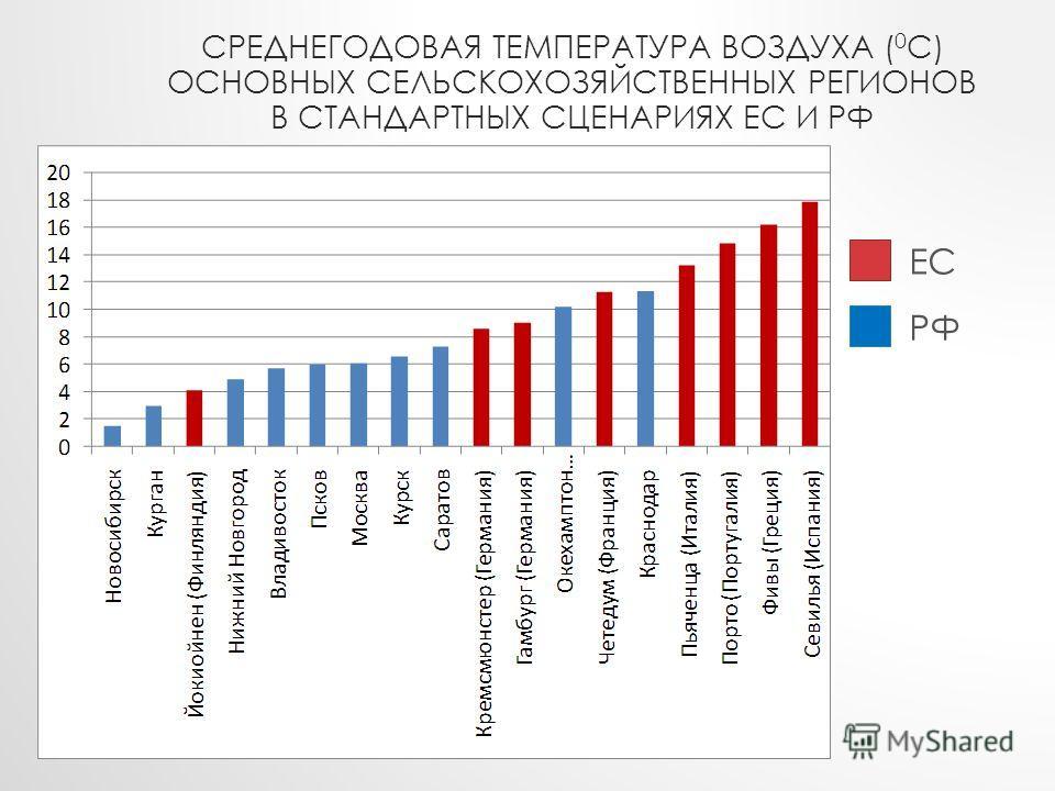 СРЕДНЕГОДОВАЯ ТЕМПЕРАТУРА ВОЗДУХА ( 0 С) ОСНОВНЫХ СЕЛЬСКОХОЗЯЙСТВЕННЫХ РЕГИОНОВ В СТАНДАРТНЫХ СЦЕНАРИЯХ ЕС И РФ ЕС РФ