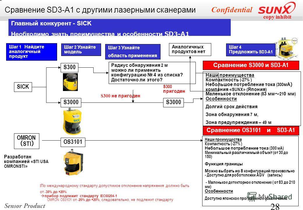 copy inhibit Confidential 28 Наши преимущества Компактность (-27% ) Небольшое потребление тока (300 мА) Минимальный различимый объект (от 30 до 150) Функция границы М ожно выбрать из 8 конфигураци й произвольно - Доступно для роботележки AGV (запись)