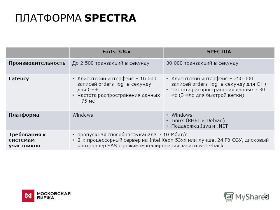 5 ПЛАТФОРМА SPECTRA Forts 3.8.xSPECTRA ПроизводительностьДо 2 500 транзакций в секунду30 000 транзакций в секунду Latency Клиентский интерфейс – 16 000 записей orders_log в секунду для C++ Частота распространения данных - 75 мс Клиентский интерфейс –