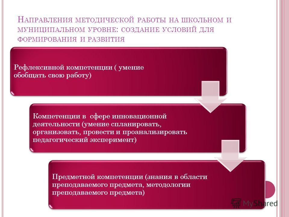 Н АПРАВЛЕНИЯ МЕТОДИЧЕСКОЙ РАБОТЫ НА ШКОЛЬНОМ И МУНИЦИПАЛЬНОМ УРОВНЕ : СОЗДАНИЕ УСЛОВИЙ ДЛЯ ФОРМИРОВАНИЯ И РАЗВИТИЯ Рефлексивной компетенции ( умение обобщать свою работу) Компетенции в сфере инновационной деятельности (умение спланировать, организова