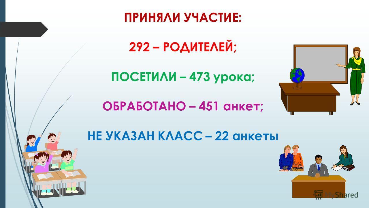 ПРИНЯЛИ УЧАСТИЕ: 292 – РОДИТЕЛЕЙ; ПОСЕТИЛИ – 473 урока; ОБРАБОТАНО – 451 анкет; НЕ УКАЗАН КЛАСС – 22 анкеты
