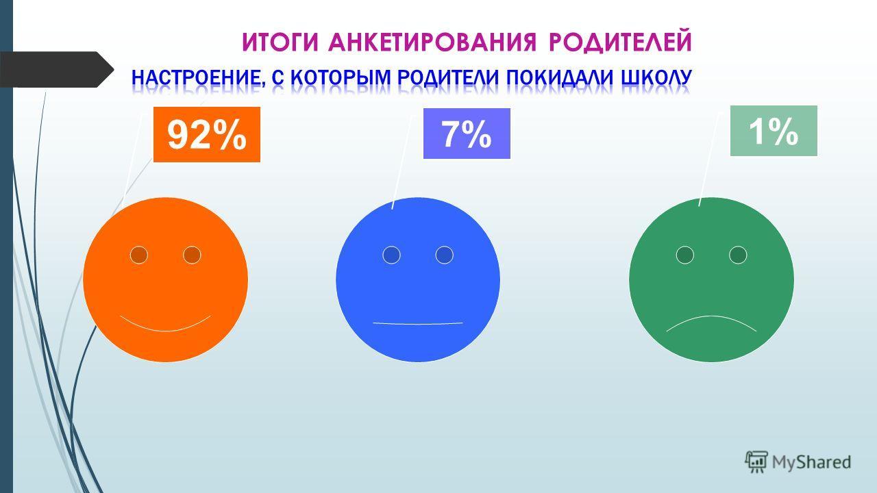 ИТОГИ АНКЕТИРОВАНИЯ РОДИТЕЛЕЙ 92% 7%7% 1%1%