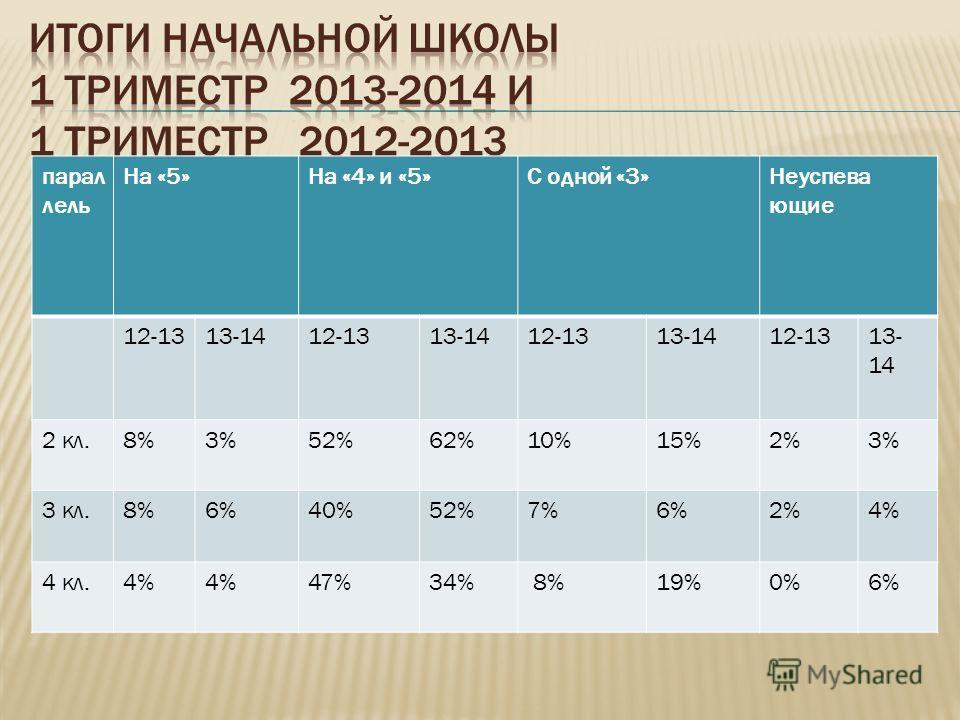 парал лель На «5»На «4» и «5»С одной «3»Неуспева ющие 12-1313-1412-1313-1412-1313-1412-1313- 14 2 кл.8%3%52%62%10%15%2%3% 3 кл.8%6%40%52%7%6%2%4% 4 кл.4% 47%34% 8%19%0%6%