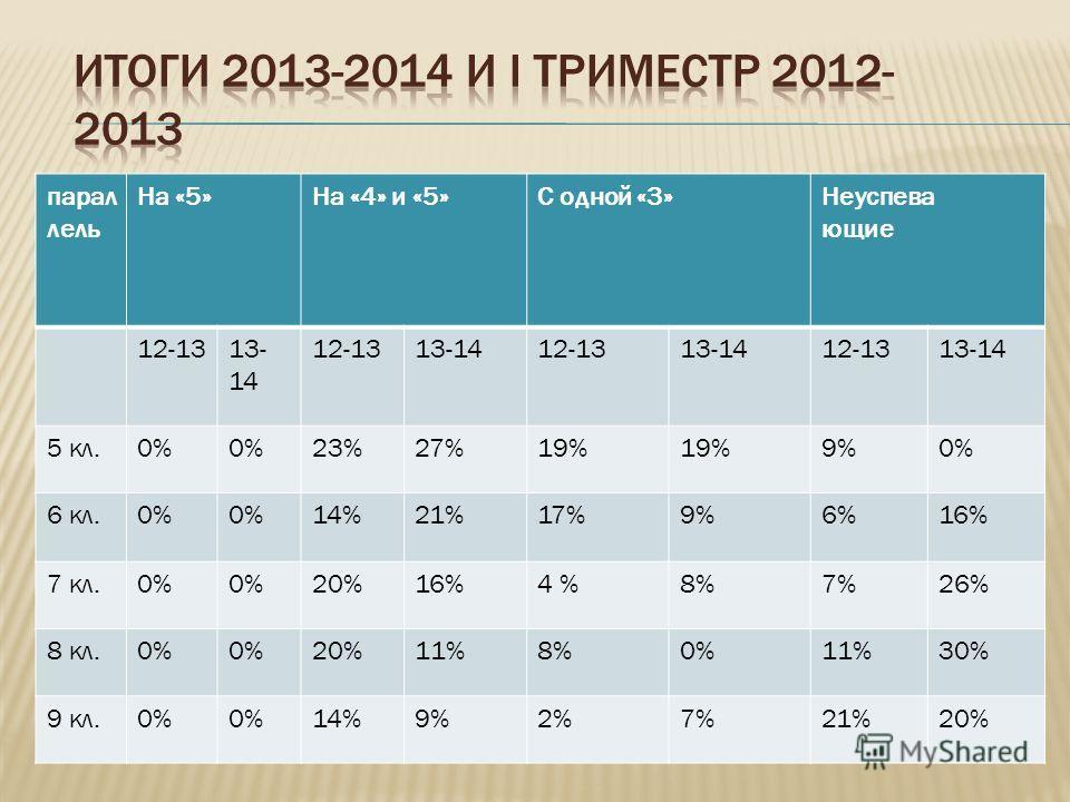 парал лель На «5»На «4» и «5»С одной «3»Неуспева ющие 12-1313- 14 12-1313-1412-1313-1412-1313-14 5 кл.0% 23%27%19% 9%0% 6 кл.0% 14%21%17%9%6%16% 7 кл.0% 20%16%4 %8%7%26% 8 кл.0% 20%11%8%0%11%30% 9 кл.0% 14%9%2%7%21%20%