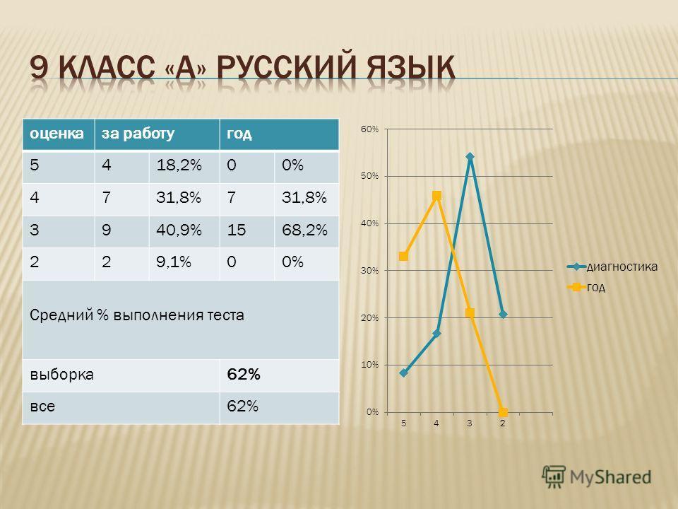 оценказа работугод 5418,2%00% 4731,8%7 3940,9%1568,2% 229,1%00% Средний % выполнения теста выборка62% все62%