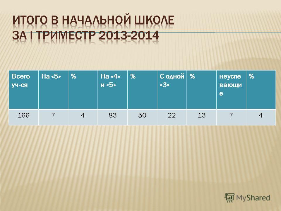 Всего уч-ся На «5»%На «4» и «5» %С одной «3» %неуспе вающи е % 166748350221374
