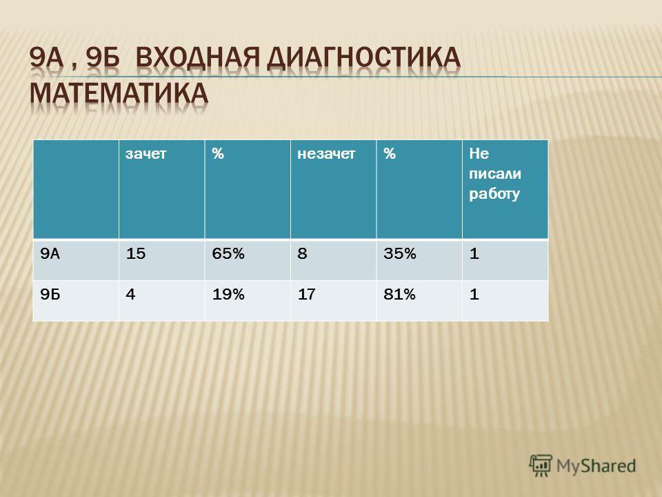 зачет%незачет%Не писали работу 9А1565%835%1 9Б419%1781%1