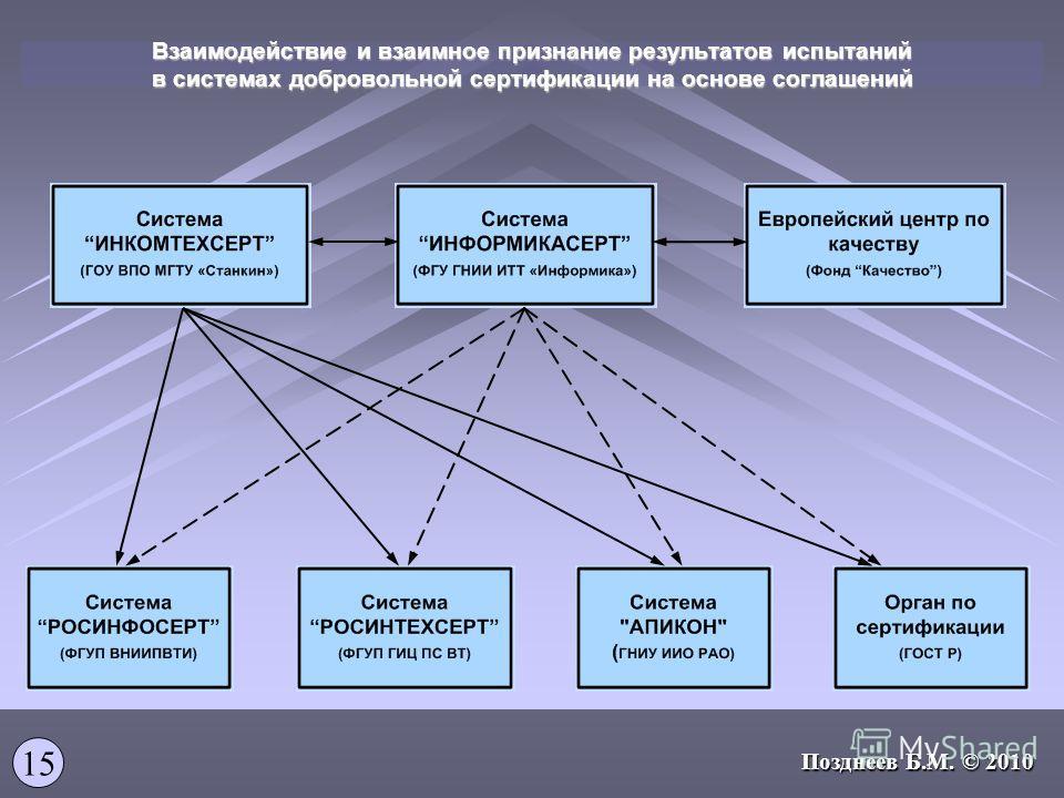 Взаимодействие и взаимное признание результатов испытаний в системах добровольной сертификации на основе соглашений 15 Позднеев Б.М. © 2010