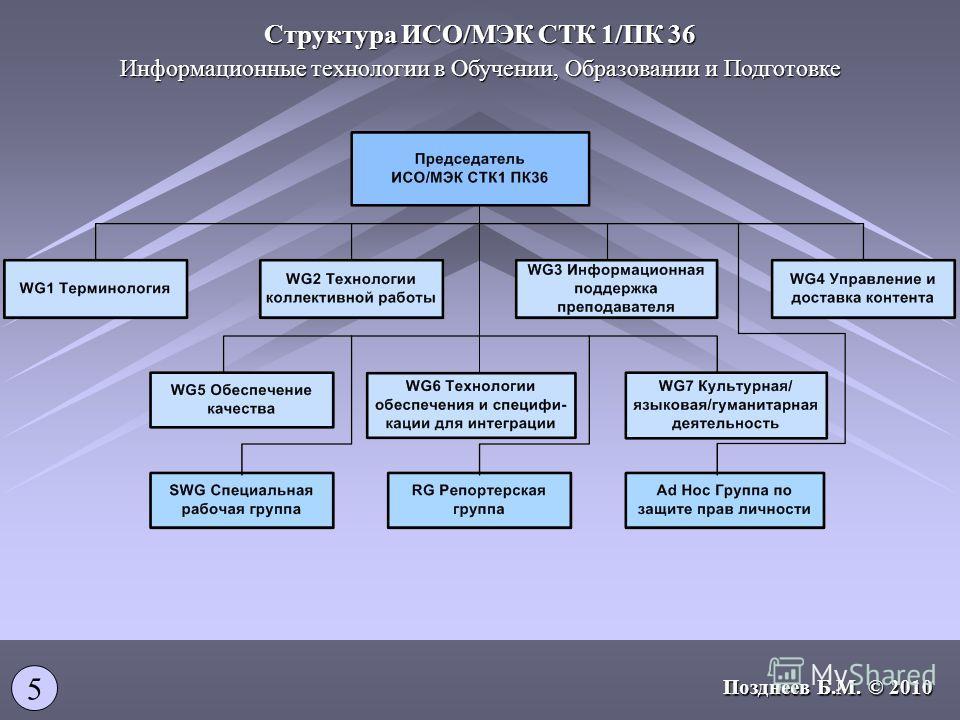 Информационные технологии в Обучении, Образовании и Подготовке Структура ИСО/МЭК СТК 1/ПК 36 5 Позднеев Б.М. © 2010