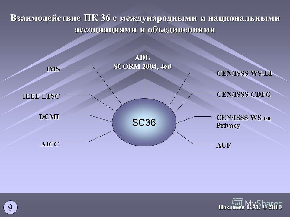 Взаимодействие ПК 36 с международными и национальными ассоциациями и объединениями CEN/ISSS WS-LT SC36 CEN/ISSS CDFG CEN/ISSS WS on Privacy AUF ADL SCORM 2004, 4ed IEEE LTSC IMS DCMI AICC 9 Позднеев Б.М. © 2010
