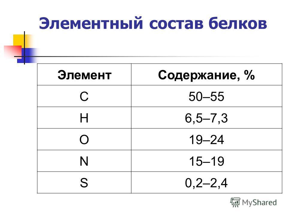 Элементный состав белков ЭлементСодержание, % C50–55 H6,5–7,3 O19–24 N15–19 S0,2–2,4