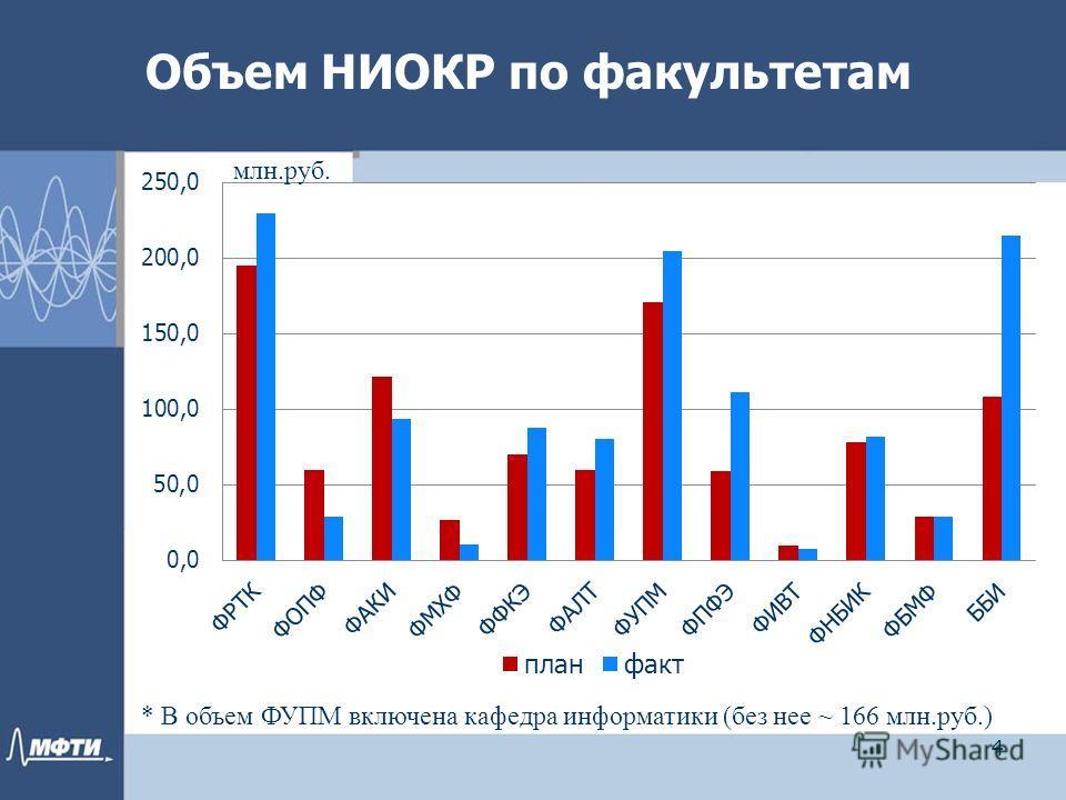 Объем НИОКР по факультетам 4 * В объем ФУПМ включена кафедра информатики (без нее ~ 166 млн.руб.) млн.руб.