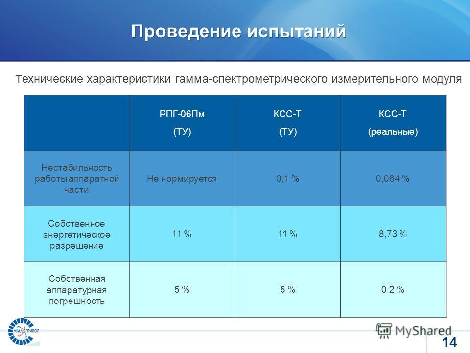www.tvel.ru Проведение испытаний 14 Технические характеристики гамма-спектрометрического измерительного модуля РПГ-06Пм (ТУ) КСС-Т (ТУ) КСС-Т (реальные) Нестабильность работы аппаратной части Не нормируется0,1 %0,064 % Собственное энергетическое разр