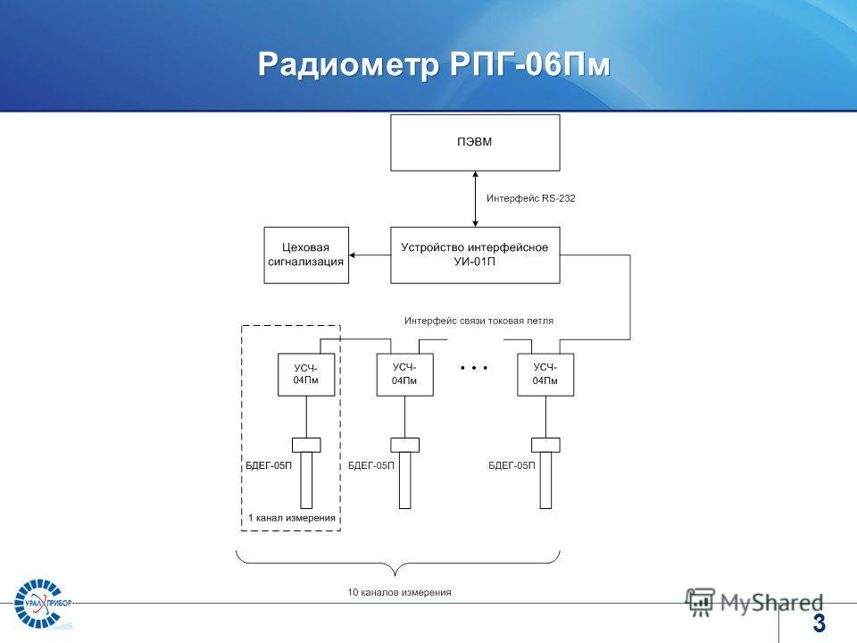 www.tvel.ru Радиометр РПГ-06Пм 3