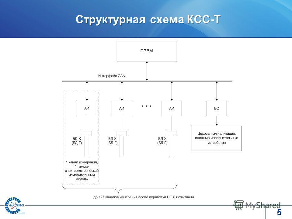 www.tvel.ru Структурная схема КСС-Т 5