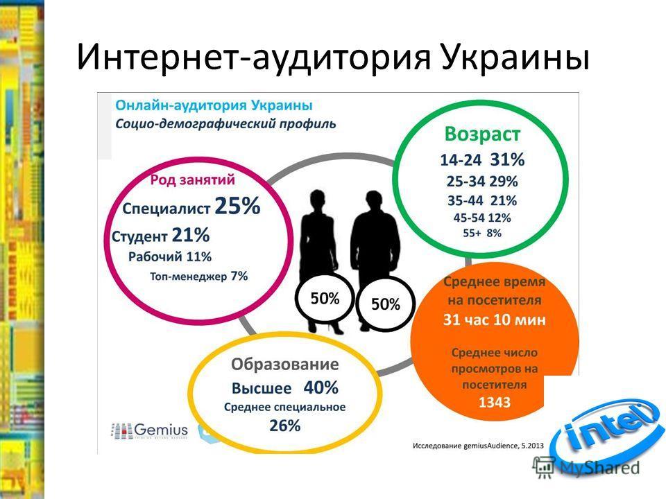 Интернет-аудитория Украины