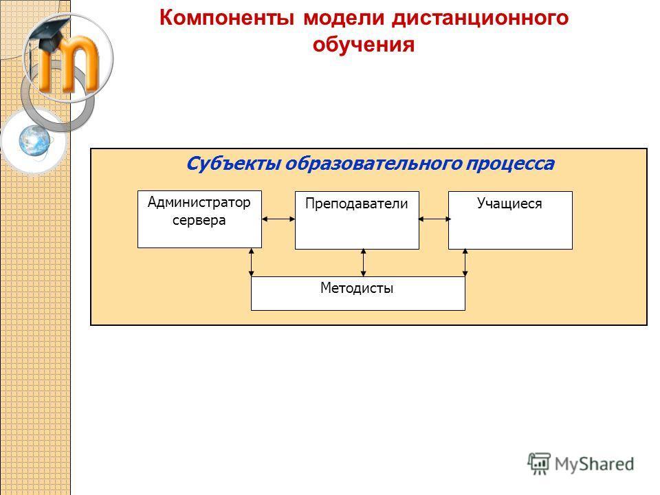 Компоненты модели дистанционного обучения Субъекты образовательного процесса Администратор сервера ПреподавателиУчащиеся Методисты