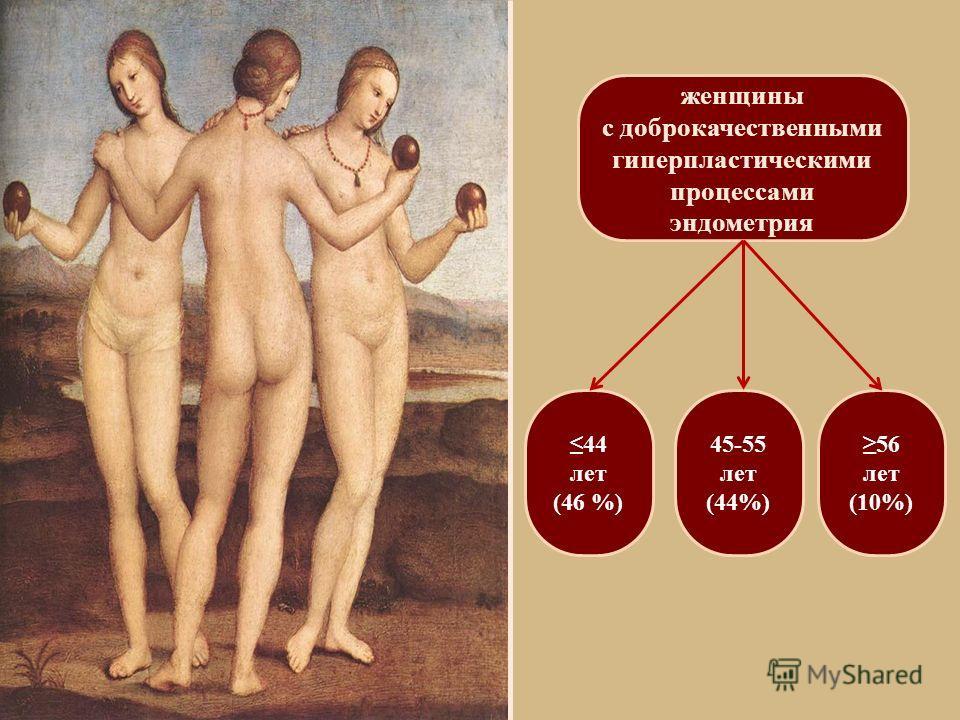 женщины с доброкачественными гиперпластическими процессами эндометрия 44 лет (46 %) 45-55 лет (44%) 56 лет (10%)