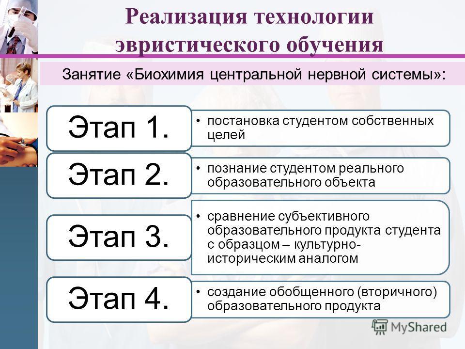 Реализация технологии эвристического обучения постановка студентом собственных целей Этап 1. познание студентом реального образовательного объекта Этап 2. сравнение субъективного образовательного продукта студента с образцом – культурно- историческим