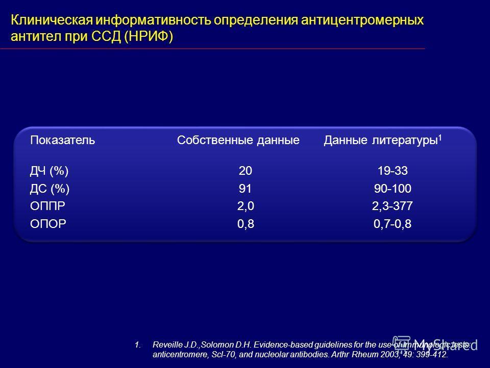 Клиническая информативность определения антицентромерных антител при ССД (НРИФ) ПоказательСобственные данныеДанные литературы 1 ДЧ (%) ДС (%) ОППР ОПОР 20 91 2,0 0,8 19-33 90-100 2,3-377 0,7-0,8 1.Reveille J.D.,Solomon D.H. Evidence-based guidelines