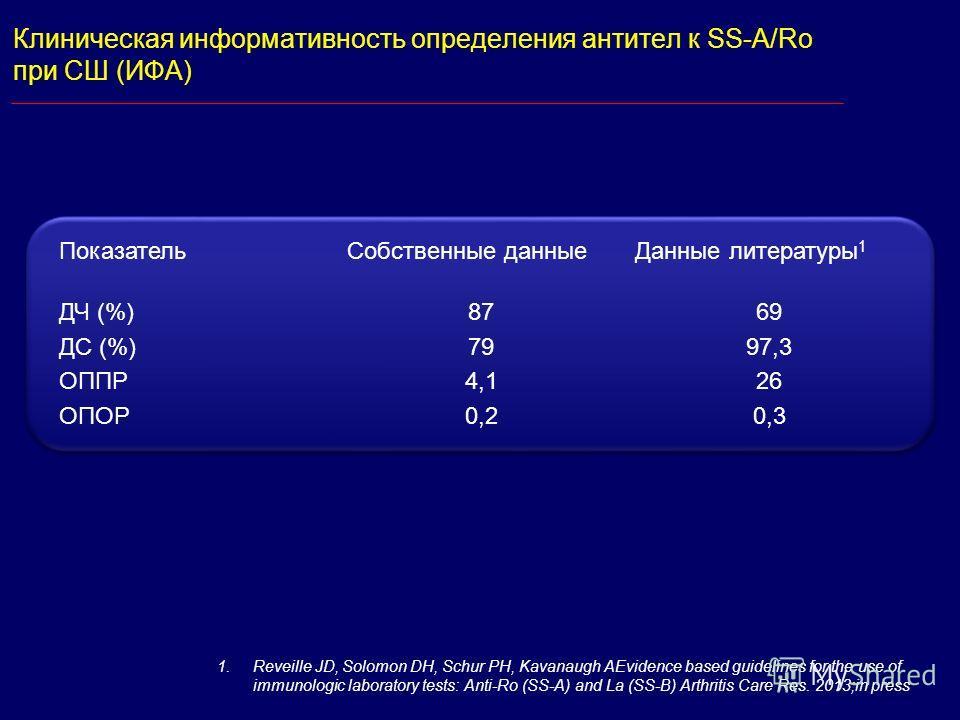 Клиническая информативность определения антител к SS-A/Ro при СШ (ИФА) ПоказательСобственные данныеДанные литературы 1 ДЧ (%) ДС (%) ОППР ОПОР 87 79 4,1 0,2 69 97,3 26 0,3 1.Reveille JD, Solomon DH, Schur PH, Kavanaugh AEvidence based guidelines for