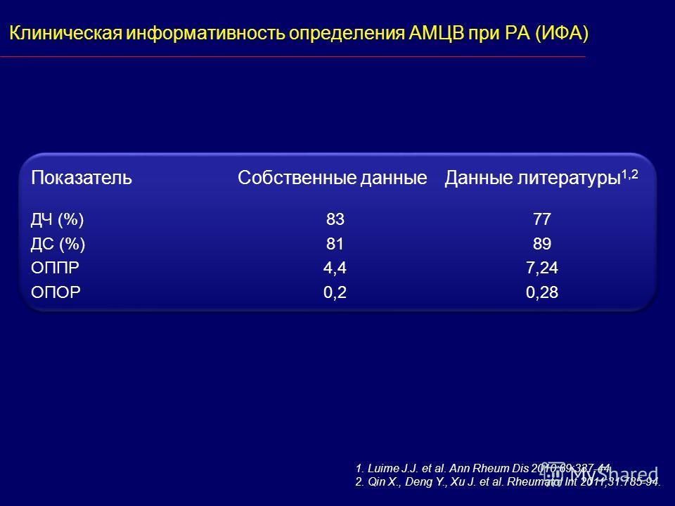 Клиническая информативность определения АМЦВ при РА (ИФА) ПоказательСобственные данныеДанные литературы 1,2 ДЧ (%) ДС (%) ОППР ОПОР 83 81 4,4 0,2 77 89 7,24 0,28 1. Luime J.J. et al. Ann Rheum Dis 2010;69:337-44. 2. Qin X., Deng Y., Xu J. et al. Rheu