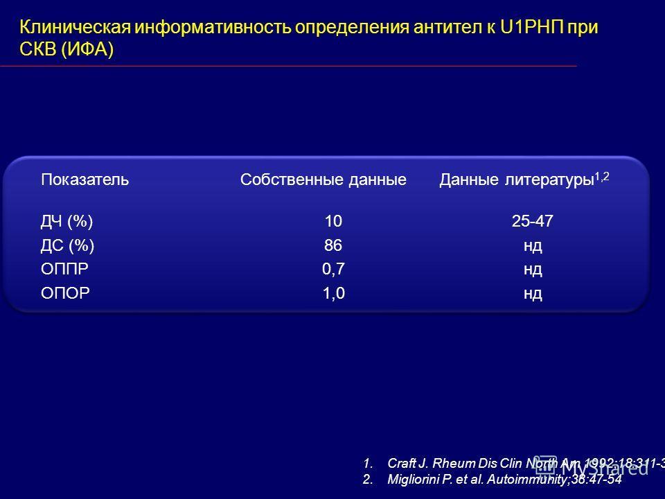 Клиническая информативность определения антител к U1РНП при СКВ (ИФА) ПоказательСобственные данныеДанные литературы 1,2 ДЧ (%) ДС (%) ОППР ОПОР 10 86 0,7 1,0 25-47 нд 1.Craft J. Rheum Dis Clin North Am 1992;18:311-35 2.Migliorini P. et al. Autoimmuni