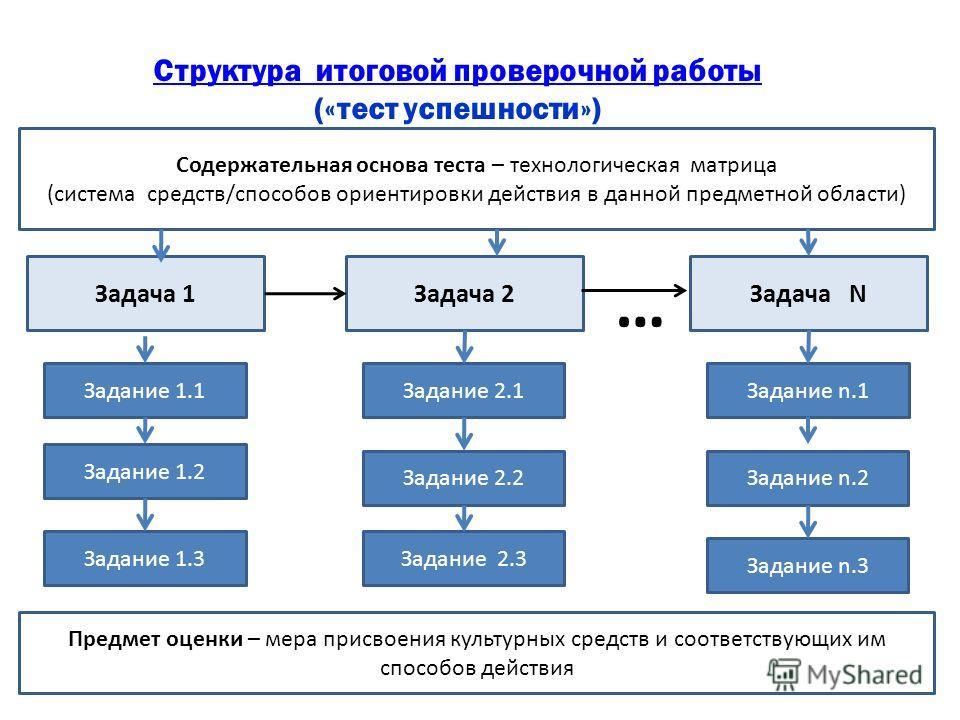 Структура теста Задача 1Задача 2Задача N … Задание 1.1 Задание 1.2 Задание 1.3 Задание 2.1 Задание 2.2 Задание 2.3 Задание n.1 Задание n.2 Задание n.3 Предмет оценки – мера присвоения культурных средств и соответствующих им способов действия Содержат