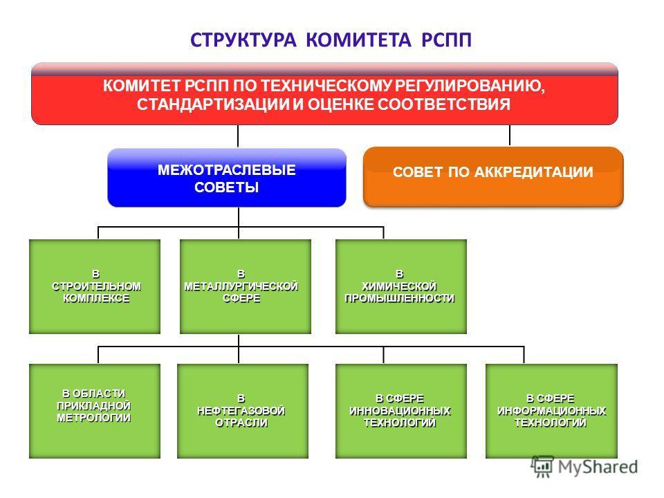 СТРУКТУРА КОМИТЕТА РСПП МЕЖОТРАСЛЕВЫЕ СОВЕТЫ В СТРОИТЕЛЬНОМ КОМПЛЕКСЕ В СТРОИТЕЛЬНОМ КОМПЛЕКСЕ В МЕТАЛЛУРГИЧЕСКОЙ СФЕРЕ В НЕФТЕГАЗОВОЙ ОТРАСЛИ В НЕФТЕГАЗОВОЙ ОТРАСЛИ В ХИМИЧЕСКОЙ ПРОМЫШЛЕННОСТИ В ХИМИЧЕСКОЙ ПРОМЫШЛЕННОСТИ В ОБЛАСТИ ПРИКЛАДНОЙ МЕТРОЛО