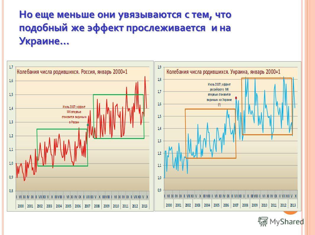 Но еще меньше они увязываются с тем, что подобный же эффект прослеживается и на Украине…
