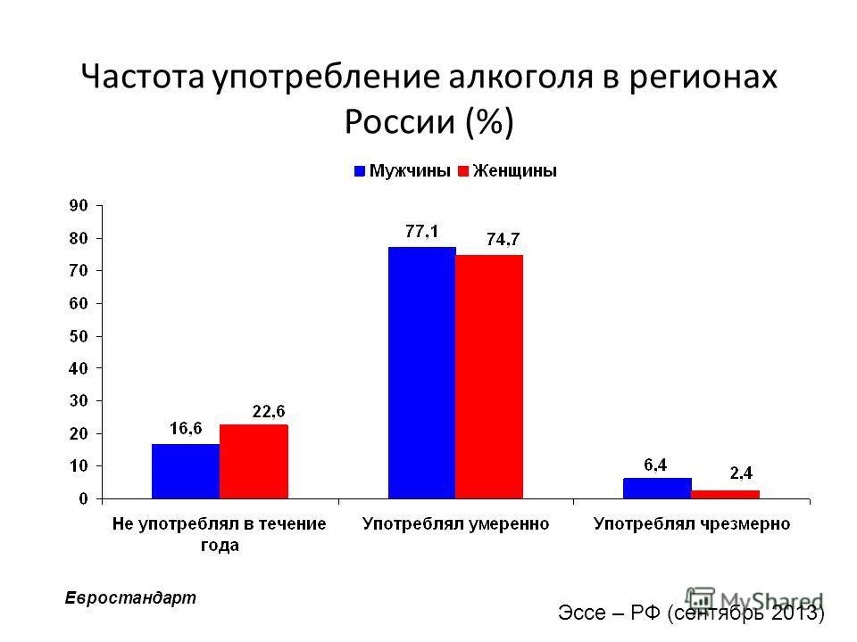 Частота употребление алкоголя в регионах России (%) Евростандарт Эссе – РФ (сентябрь 2013)