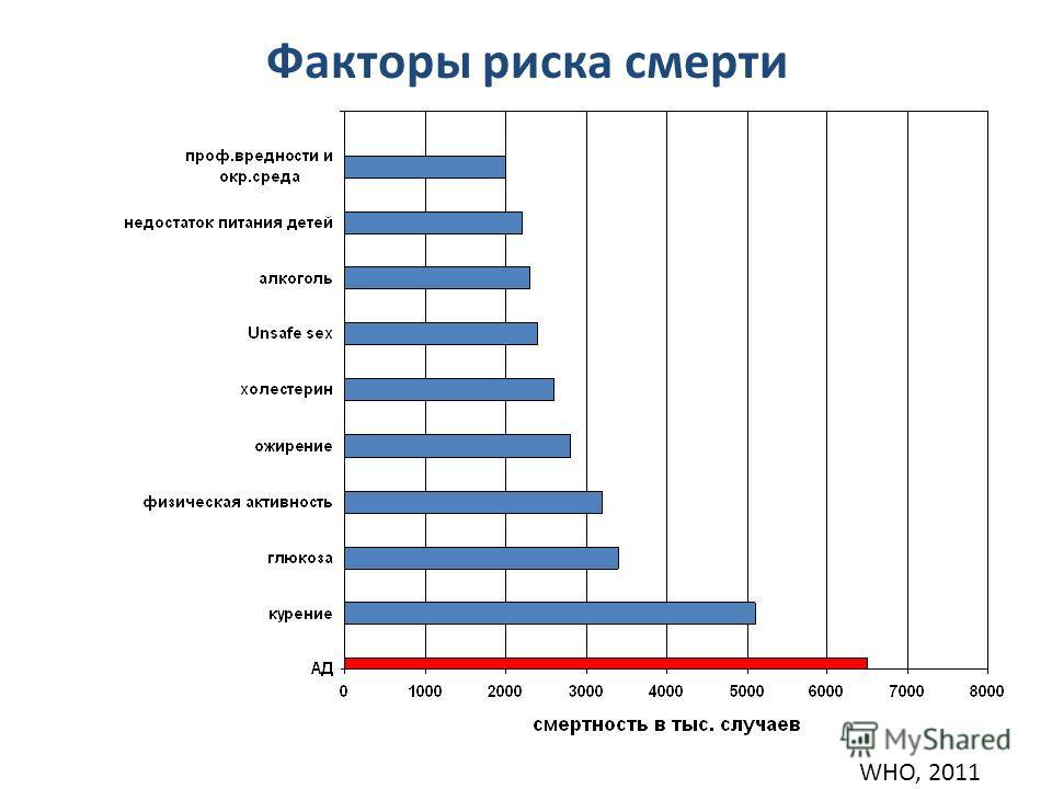 Факторы риска смерти WHO, 2011