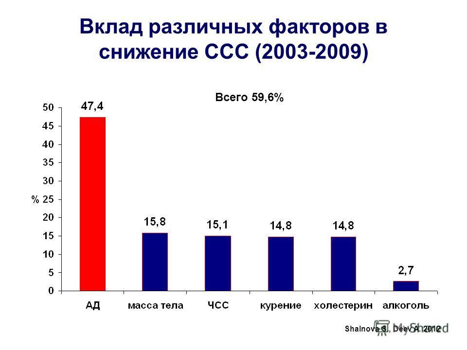 Вклад различных факторов в снижение ССС (2003-2009) Всего 59,6% Shalnova S., Deev A. 2012