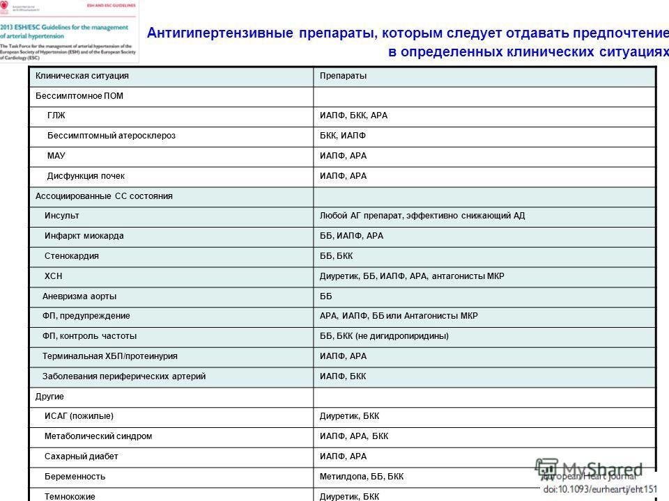 Антигипертензивные препараты, которым следует отдавать предпочтение в определенных клинических ситуациях Клиническая ситуацияПрепараты Бессимптомное ПОМ ГЛЖИАПФ, БКК, АРА Бессимптомный атеросклерозБКК, ИАПФ МАУИАПФ, АРА Дисфункция почекИАПФ, АРА Ассо