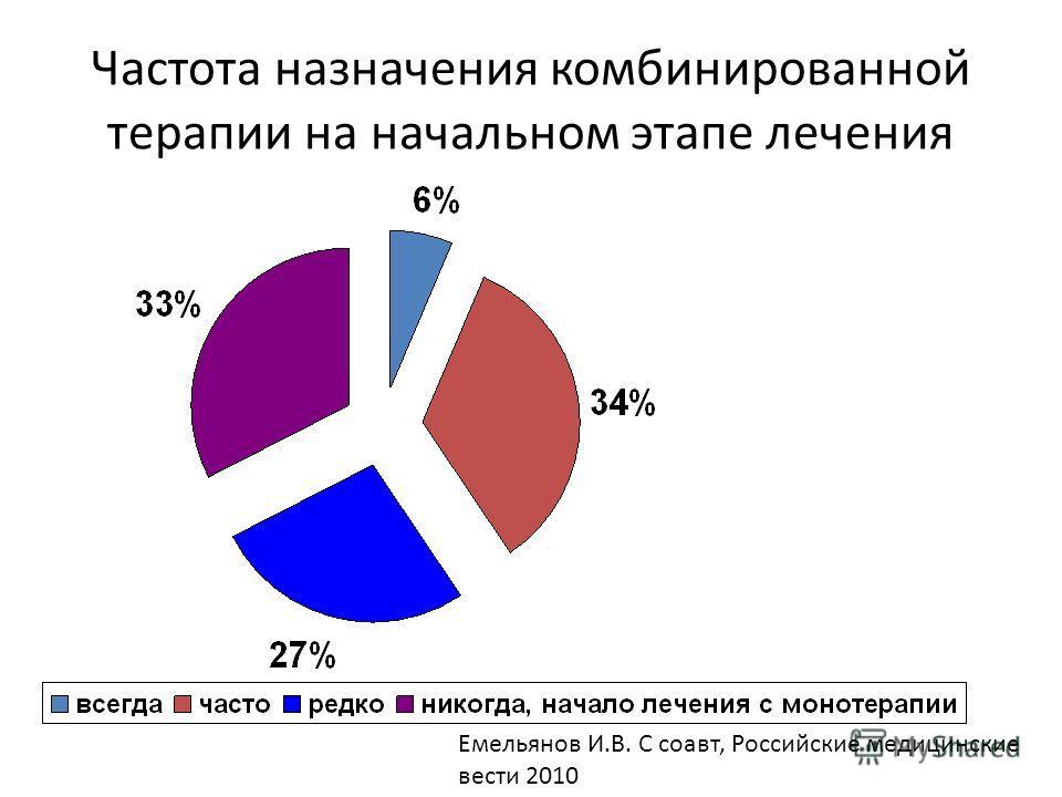 Частота назначения комбинированной терапии на начальном этапе лечения Емельянов И.В. С соавт, Российские медицинские вести 2010
