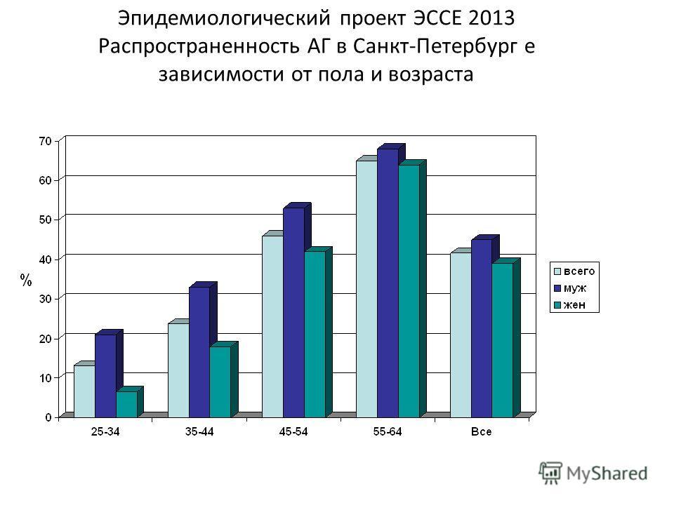 Эпидемиологический проект ЭССЕ 2013 Распространенность АГ в Санкт-Петербург е зависимости от пола и возраста