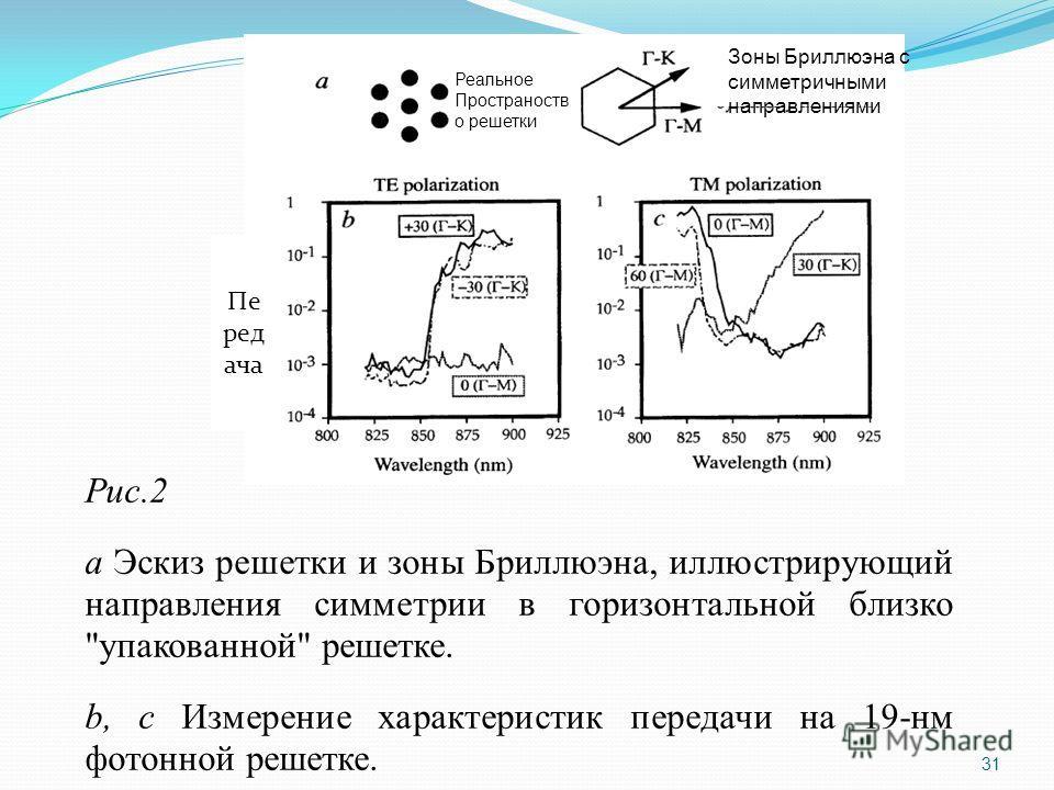 Рис.2 a Эскиз решетки и зоны Бриллюэна, иллюстрирующий направления симметрии в горизонтальной близко