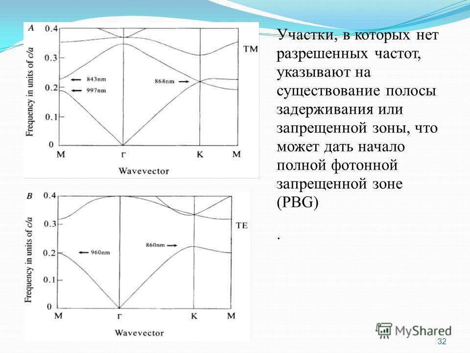 Участки, в которых нет разрешенных частот, указывают на существование полосы задерживания или запрещенной зоны, что может дать начало полной фотонной запрещенной зоне (PBG). 32