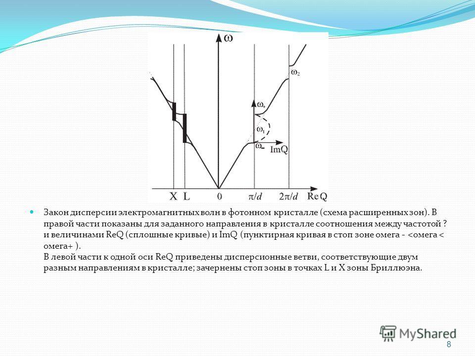 Закон дисперсии электромагнитных волн в фотонном кристалле (схема расширенных зон). В правой части показаны для заданного направления в кристалле соотношения между частотой ? и величинами ReQ (сплошные кривые) и ImQ (пунктирная кривая в стоп зоне оме