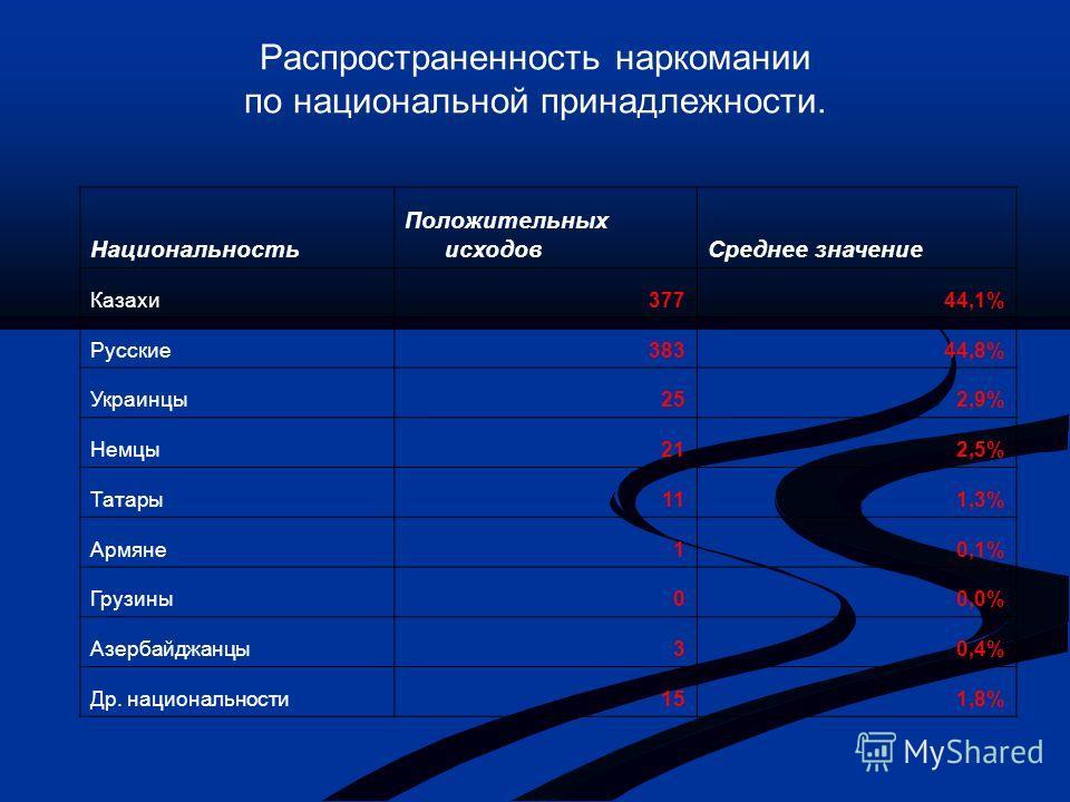 Распространенность наркомании по национальной принадлежности. Национальность Положительных исходовСреднее значение Казахи37744,1% Русские38344,8% Украинцы252,9% Немцы212,5% Татары111,3% Армяне10,1% Грузины00,0% Азербайджанцы30,4% Др. национальности15