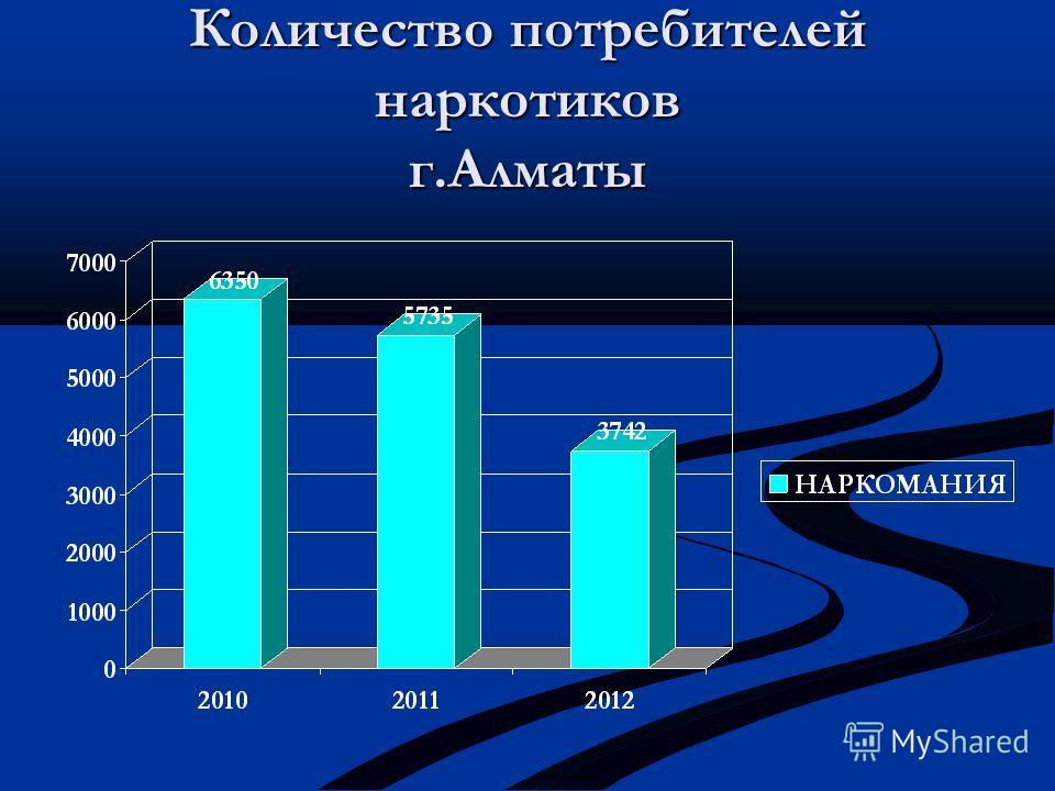 Количество потребителей наркотиков г.Алматы