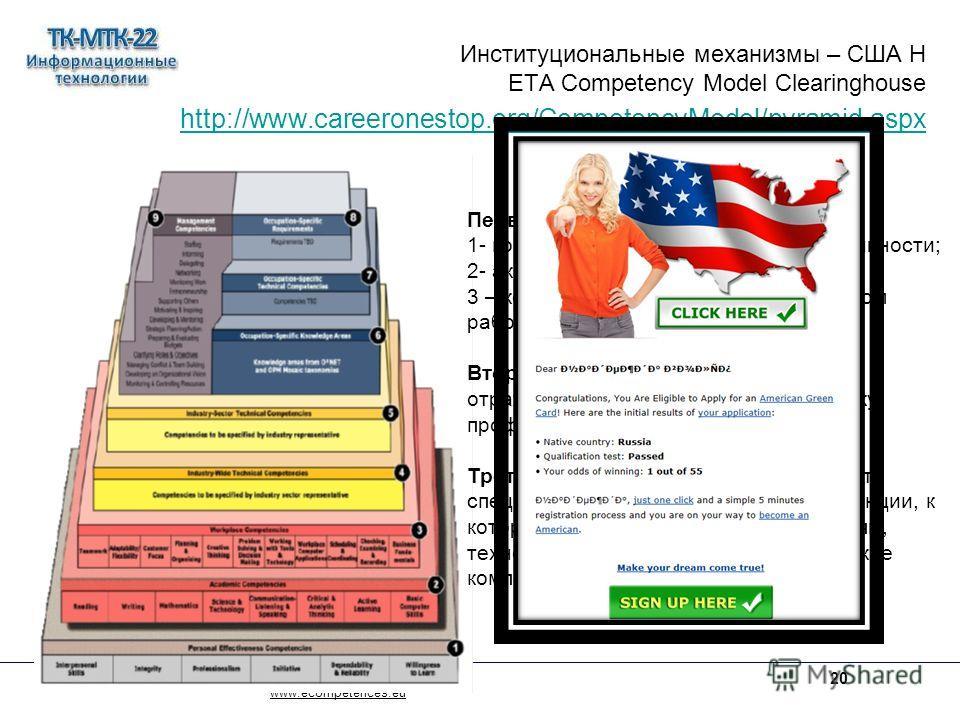 Институциональные механизмы – США Н ETA Competency Model Clearinghouse http://www.careeronestop.org/CompetencyModel/pyramid.aspx http://www.careeronestop.org/CompetencyModel/pyramid.aspx www.ecompetences.eu 20 Первая группа (уровни 1,2,3) 1- компетен