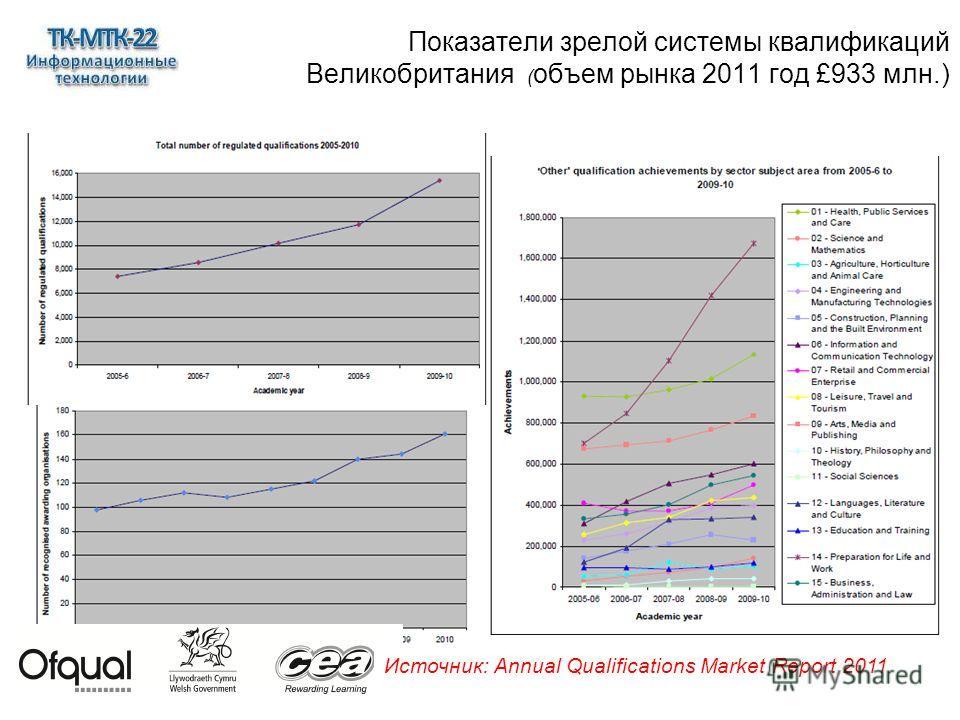 24 Источник: Annual Qualifications Market Report 2011 Показатели зрелой системы квалификаций Великобритания ( объем рынка 2011 год £933 млн.)