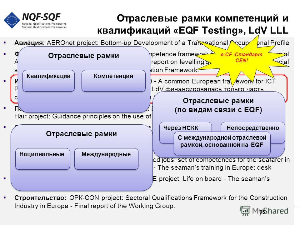 Отраслевые рамки компетенций и квалификаций «EQF Testing», LdV LLL Авиация: AEROnet project: Bottom-up Development of a Transnational Occupational Profile Финансовый сектор: FA project: Core competence framework for the uropean Financial Advisor. QUA