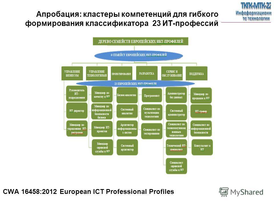 СЕРВИСНОЕ МНОГОБОРЬЕ ITSM: от фитнеса – к спорту высоких достижений CWA 16458:2012 European ICT Professional Profiles Апробация: кластеры компетенций для гибкого формирования классификатора 23 ИТ-профессий
