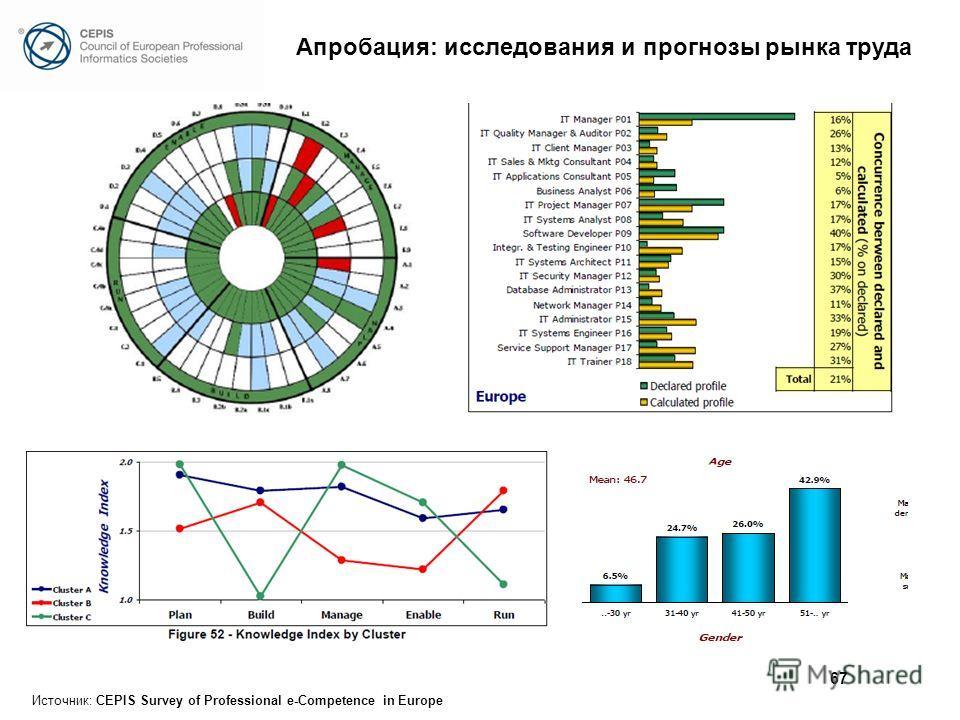 Источник: CEPIS Survey of Professional e-Competence in Europe 67 Апробация: исследования и прогнозы рынка труда